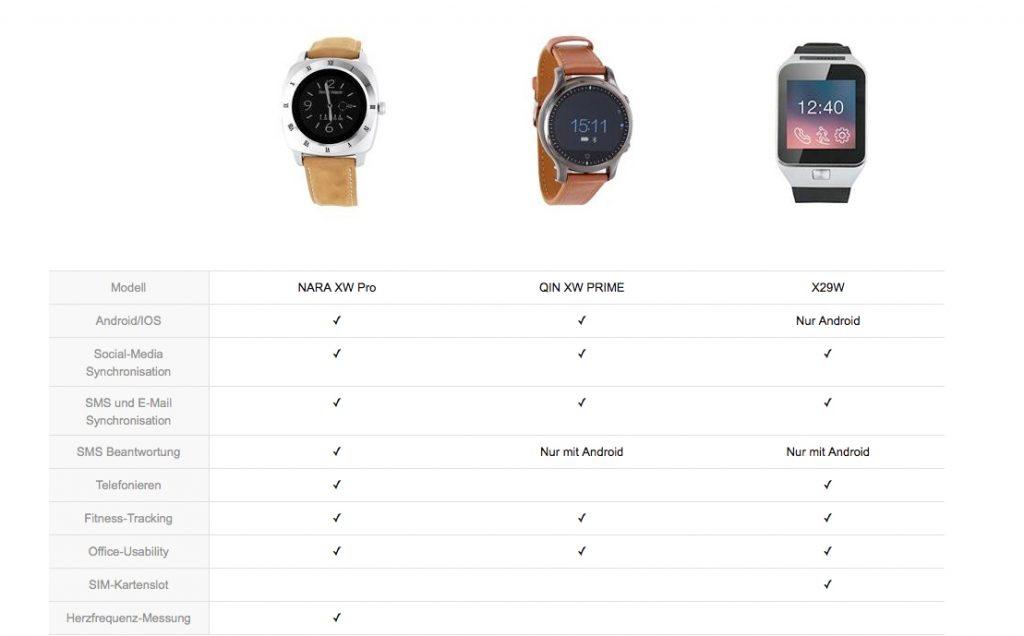 Funktionen-Smartwatches-xlyne-übersicht